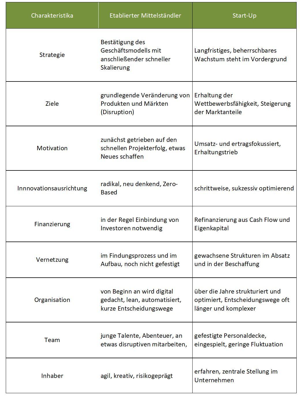 Charakteristika Mittelstand vs. Startups